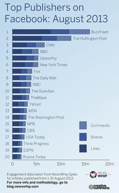 Buzzfeed reina en Facebook y la BBC en Twitter | 233grados.com