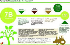 Who controls the food system? by Oxfam International, via Flickr. No more than 500 companies control 70% of consumer choice.