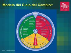 Los ciclos del cambio en el entorno laboral