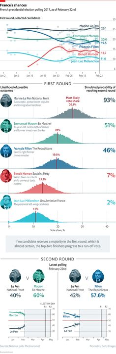 Daily chart: Modelling France's presidential election   The Economist