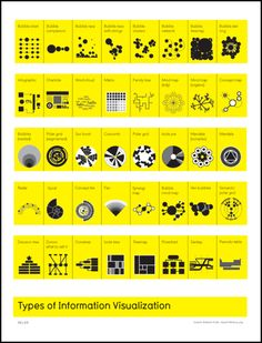 Types of Information Visualization    http://erdelcroix.tumblr.com/post/21935850860/cyberlabe-types-of-information-visualization