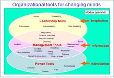 """Systems thinking tells the tale: """"Single-fix changes such as teams, Lean, or Agile. may appear to make progress, but eventually the interlocking elements of organizational culture take over. Change Management, Business Management, Business Planning, Time Management, Project Management, Knowledge Management, Program Management, Planning Excel, Strategic Planning"""
