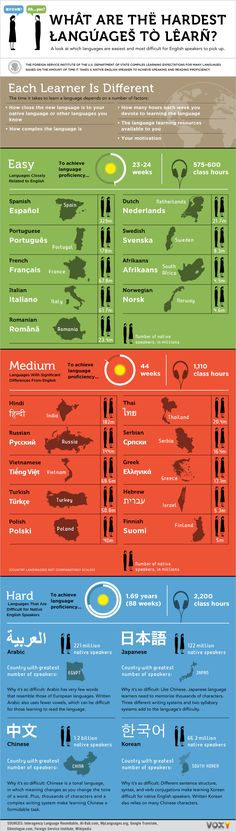 Easiest to hardest languages for English speakers to learn. #infographic | Learn English. http://www.learningenglish.uk.com