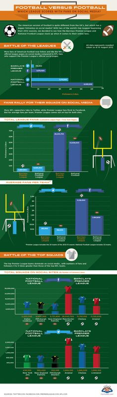 Social networking profile comparison between the #PremierLeague and the #NFL in America.   Seriously #skewed