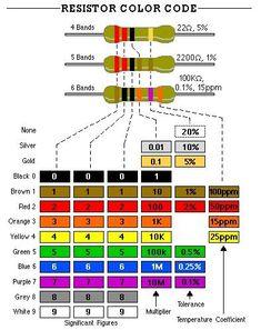 Resistor Color Code.jpg (394×497)