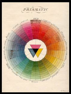 Color Wheel (Moses Harris, 1766)  Moses Harris's chart was the first full-color circle. The 18 colors of his wheel were derived from what he then called the three 'primitive' colors: red, yellow and blue. At the center of the wheel, Harris showed that black is formed by the superimposition of these colors.