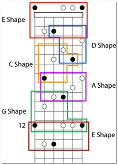 Guitar Tabs Acoustic, Guitar Chords For Songs, Guitar Lessons, Ukulele, Gitarrenakkorde Songs, Guitar Scales, Piano Cover, Music Classroom, Music Theory