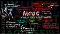 Les MOOCs d'entreprise : le nouveau visage de la formation Massive Open Online Courses, La Formation, Neon Signs, Flexibility, Proposal, How To Make, Career Training, Business