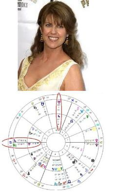 Pam Dawber of Mark & Mindy fame (and the lucky wife of handsome Mark Harmon) was born Oct 18, 1951 with the sun in Libra, moon in Gemini. Time unknown, but I'm guessing Cancer rising. Correct time or not, it's easy to see that she's having an extraordinary run of good luck with Jupiter transiting in conjunction with her Uranus and Uranus transiting in conjunction with her Jupiter. Nano Nano!
