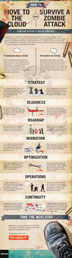 INFOGRAPHIC: How Moving to the Cloud is Similar to Surviving a Zombie Attack | The Cloud Infographic