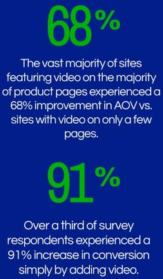 video product page conversion rates
