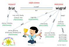 Polish Language, Intj, Classroom, Science, Map, Education, School, Truffles, Google