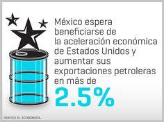 ¿Cuál es la expectativa de exportación de petróleo a EU? | El Economista
