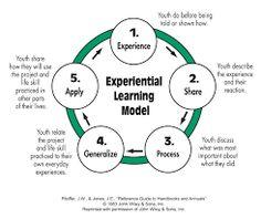 L'apprendimento esperienziale (Experiential Learning) costituisce un modello di apprendimento basato sull'esperienza, sia essa cognitiva, emotiva o sensoriale. Il processo di apprendimento si realizza attraverso l'azione e la sperimentazione di situazioni, compiti, ruoli in cui il soggetto, attivo protagonista, si trova a mettere in campo le proprie risorse e competenze per l'elaborazione e/o la riorganizzazione di teorie e concetti volti al raggiungimento di un obiettivo