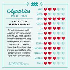 Aquarius Love Compatibility
