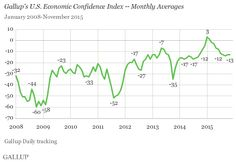 U.S. Monthly Economic Confidence Remains Level in November