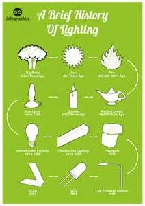 aldis signal lamp history - Yahoo Image Search Results