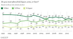 Beer Sales Down      - Looks like drinking is down on the whole...