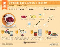Рецепты в инфографике: свекла с хреном   Рецепты в инфографике   Кухня   АиФ Украина