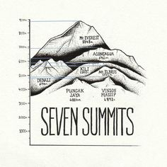 """Seven Summits"" The seven summits are the highest point on each continent. It's a rare achievement in the world of mountain climbing to attain all only a few hundred people have ever succeeded. I once had dreams of summiting them all. Summit Mountain, Mountain Art, Mountain Climbing, Rock Climbing, Mont Blanc Mountain, Climbing Girl, Mountain Biking, Zhangjiajie, Monte Kilimanjaro"