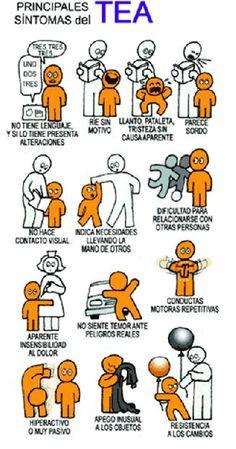Principales síntomas del TEA (Trastornos del Espectro Autista)