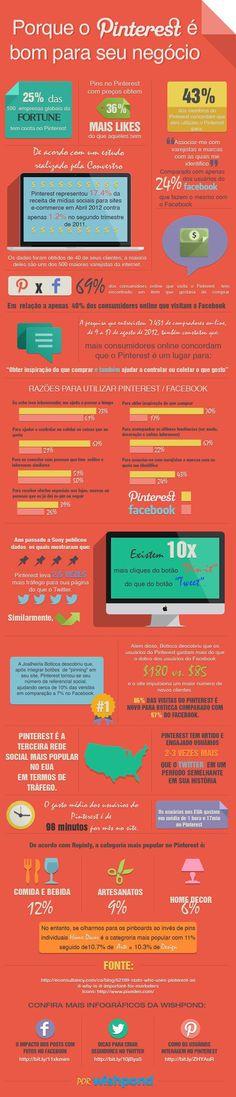 Pinterest é bom negócio na Internet - Assuntos Criativos