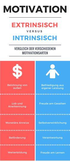 Intrinsische vs. Extrinsische Motivation by Quizblix.de