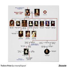Famille Royale D Angleterre L Arbre Genealogique Wallpaper Royal