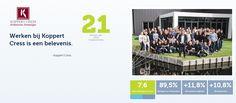 Koppert Cress op plaats 21 bij Beste Werkgever Awards | Koppert Cress Benelux