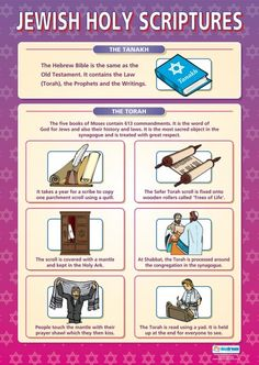 Jewish Holy Scriptures Poster