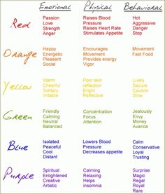 The Psychology of colors. Emotional, Physical and Behavioral
