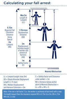 Handy fall arrest calculator… what's the fall clearance on the lanyard you're using? It might be further than you think!