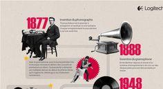 Infographie Logitech : l'évolution de l'écoute de la musique de 1877 à nos jours
