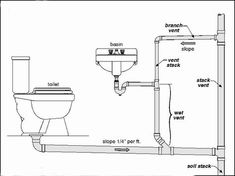 Vent Pipe For Toilet Diagram with regard to Bathroom Plumbing Vent Diagram – Ask The Builderask The Builder on EuroEtte. Plumbing Drains, Bathroom Plumbing, Plumbing Pipe, Basement Bathroom, Water Plumbing, Plumbing Tools, Downstairs Toilet, Family Bathroom, Toilet Drain