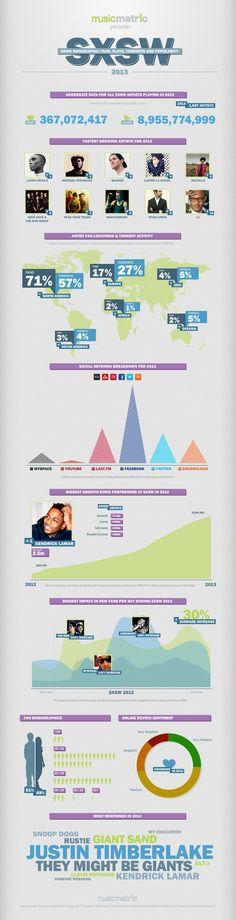 infographic sxsw-2013
