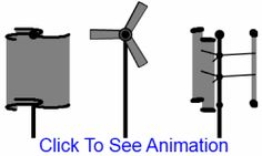 Advantages and Disadvantages of The Vertical Axis Wind Turbine Design