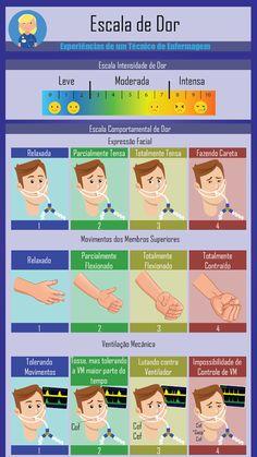 Níveis de dor