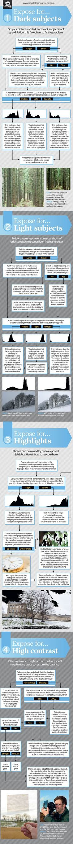 From our post: 15 of the Best Cheat Sheets, Printables and Infographics for Photographers Source: Digital Camera World Check out more infographics at: 15 of the Best Cheat Sheets, Printables and Infographics for Photographers Another 15 Cheat Sheets, Printables and Infographics for Photographers * You can find more details by visiting the image link.