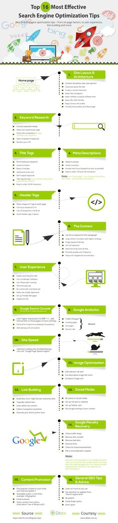 Top 16 Most Effective Search Engine Optimization Tips - Some simple tips on optimizing your website's SEO. Source: dilate.com.au