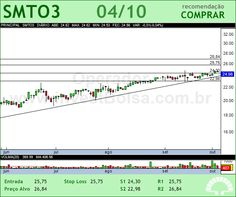 SAO MARTINHO - SMTO3 - 04/10/2012 #SMTO3 #analises #bovespa