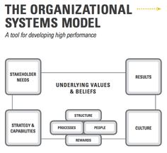 organizational elements Model - Google Search System Model, Google Search, Water, Gripe Water, Aqua