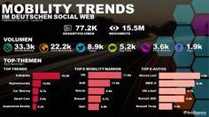 #EMobility: am Konsumenten vorbei gerollt. Neuste Studie zeigt: #Elektrofahrzeuge sind für Verbraucher im Netz kaum ein Thema. #socialmedia #study #linkfluence #trend #mobility