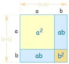 Visually stunning math concepts which are easy to explain E Learning, Math Teacher, Teaching Math, Math Resources, Math Activities, Gre Math, Maths, Math Tools, Math Boards