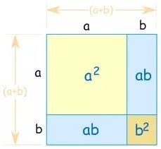 A well-known visual to explain (a+b)2=a2+2ab+b2