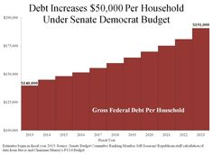 The Senate Democratic budget will increase America's gross federal debt per household by more than $50,000 over the next decade, according to GOP Senate Budget Committee staff. Factored on a per-person basis, the gross debt increases from $53,937 today to $73,320 in 2023. [03-21-13]