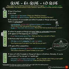 Los Pronombres Relativos conjunctions in Spanish - excellent examples… Spanish Phrases, Ap Spanish, Spanish Grammar, Spanish Vocabulary, Spanish Words, Spanish Language Learning, Spanish Teacher, Study Spanish, Spanish Sayings