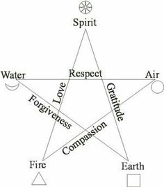 Pentacle representing the 5 elements of creation & its attributes. If you superimpose the Vitruvian figure over it, you see how it also represents the sacred geometry of the human body. Pentacle, Triquetra, Wicca Witchcraft, Book Of Shadows, Sacred Geometry, Signs, Celtic Symbols, Ancient Symbols, Witch Symbols