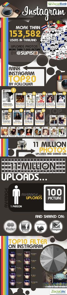#SocialMedia #Infographics - Thai User Numbers On Instagram And The Celebrities They Follow #Infografia