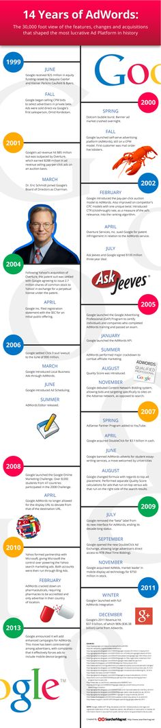 The History of Adwords [InfoGraphic] | SearcherMag.net