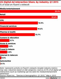 US Digital Ad Interaction Share, by Industry, Q1 2015 (% of total on Fluent's network)